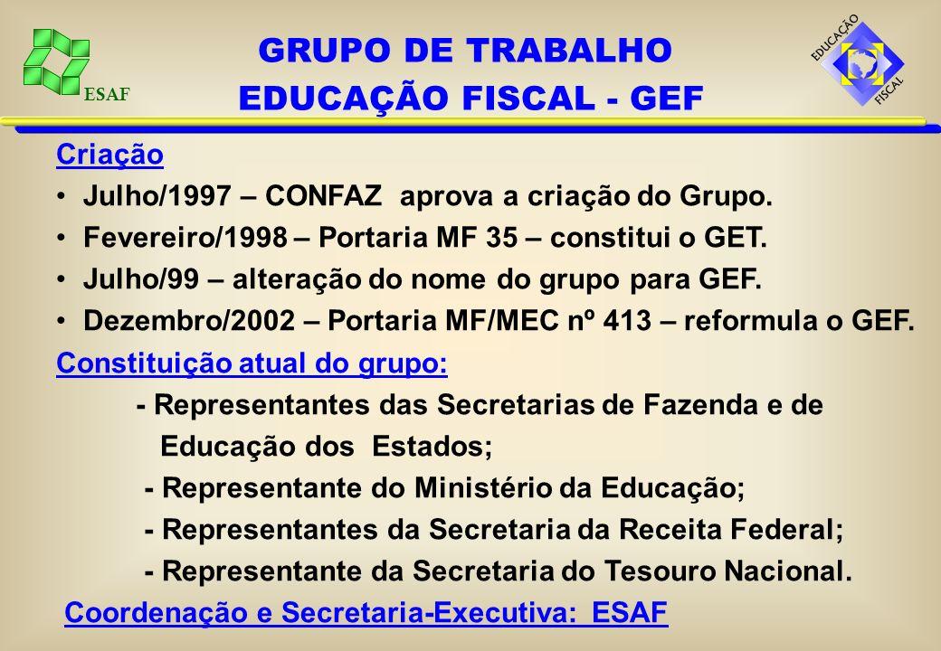 ESAF Criação Julho/1997 – CONFAZ aprova a criação do Grupo. Fevereiro/1998 – Portaria MF 35 – constitui o GET. Julho/99 – alteração do nome do grupo p