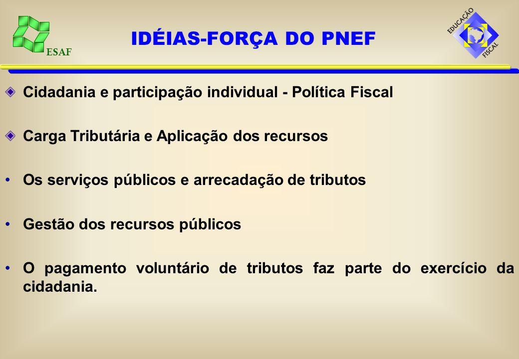 ESAF Cidadania e participação individual - Política Fiscal Carga Tributária e Aplicação dos recursos Os serviços públicos e arrecadação de tributos Ge