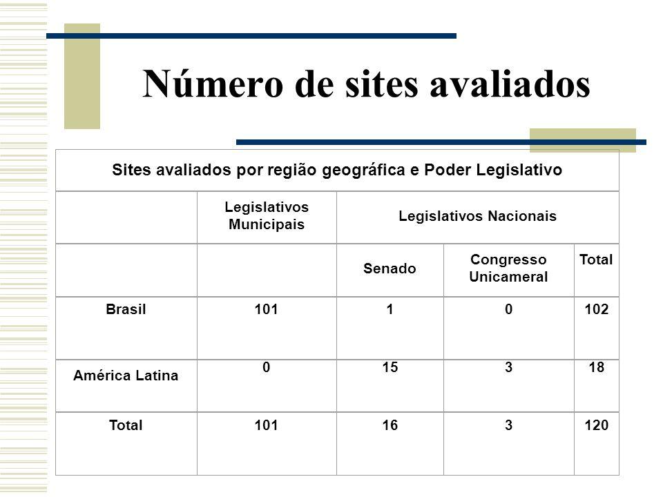 Sites avaliados por região geográfica e Poder Legislativo Legislativos Municipais Legislativos Nacionais Senado Congresso Unicameral Total Brasil10110