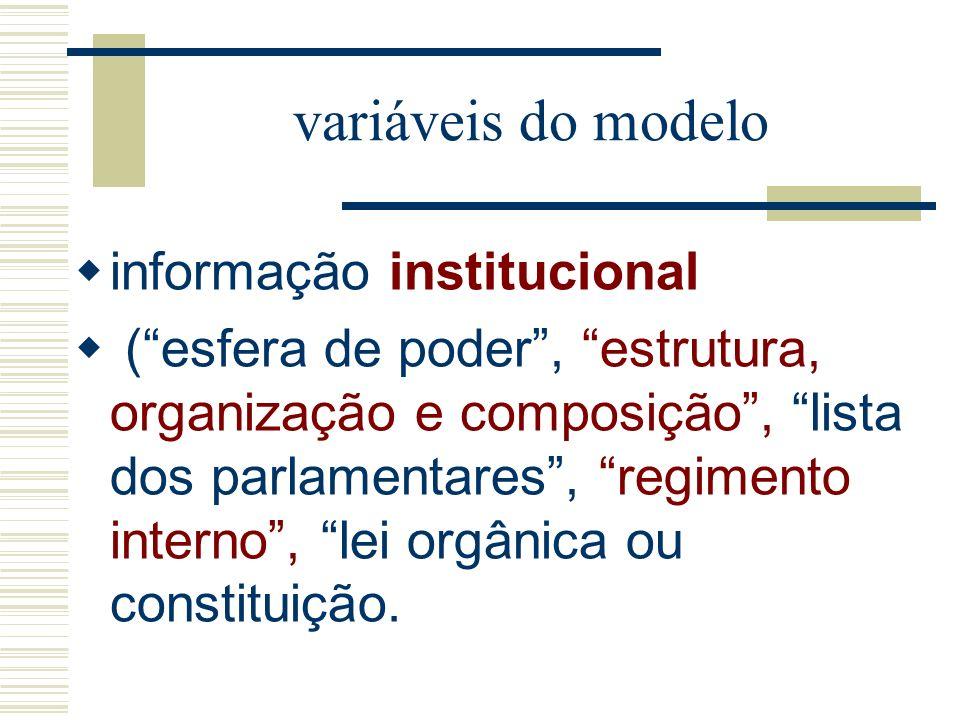 variáveis do modelo informação institucional (esfera de poder, estrutura, organização e composição, lista dos parlamentares, regimento interno, lei or