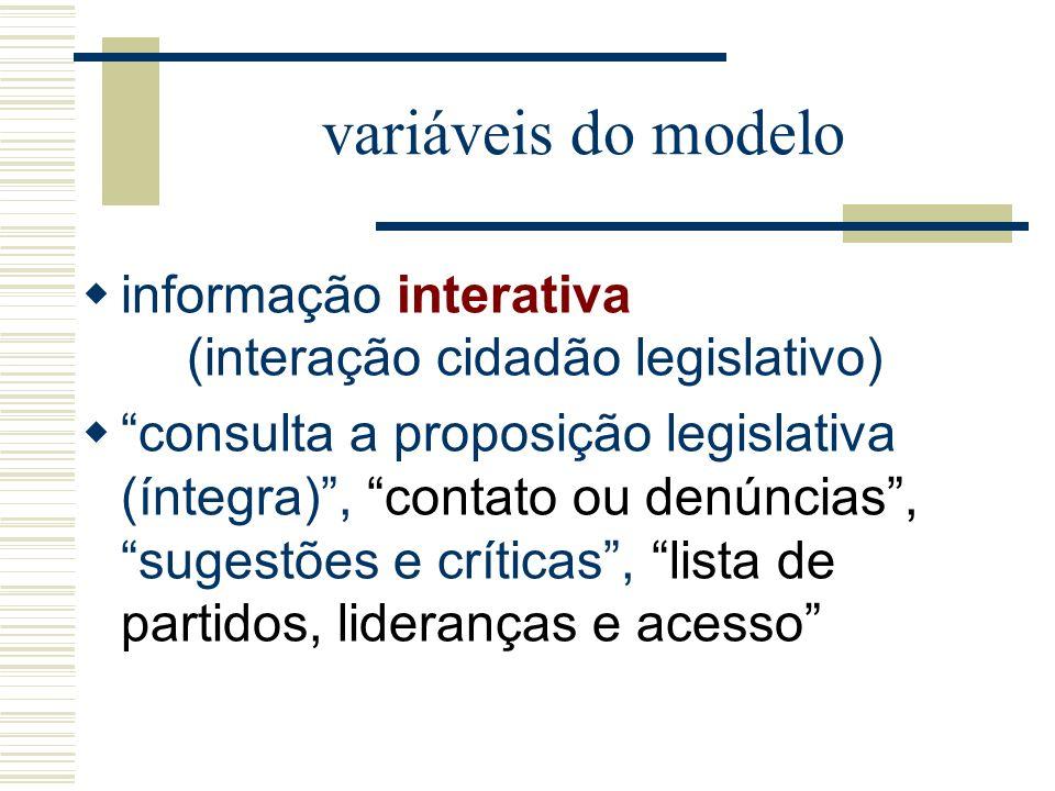 variáveis do modelo informação interativa (interação cidadão legislativo) consulta a proposição legislativa (íntegra), contato ou denúncias, sugestões