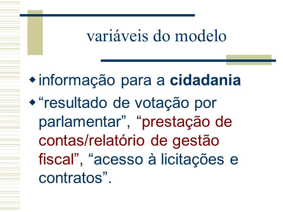 variáveis do modelo informação para a cidadania resultado de votação por parlamentar, prestação de contas/relatório de gestão fiscal, acesso à licitaç