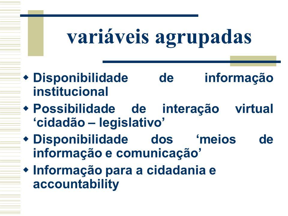 variáveis agrupadas Disponibilidade de informação institucional Possibilidade de interação virtual cidadão – legislativo Disponibilidade dos meios de