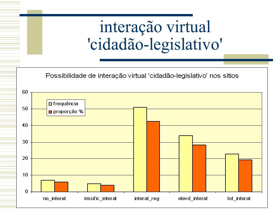 interação virtual 'cidadão-legislativo'