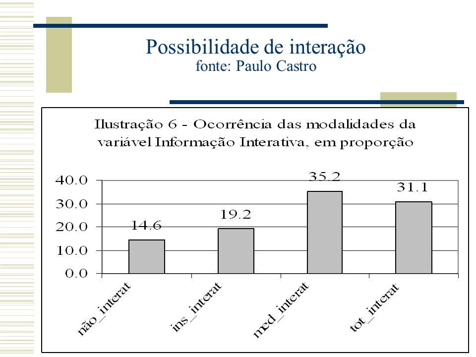 Possibilidade de interação fonte: Paulo Castro