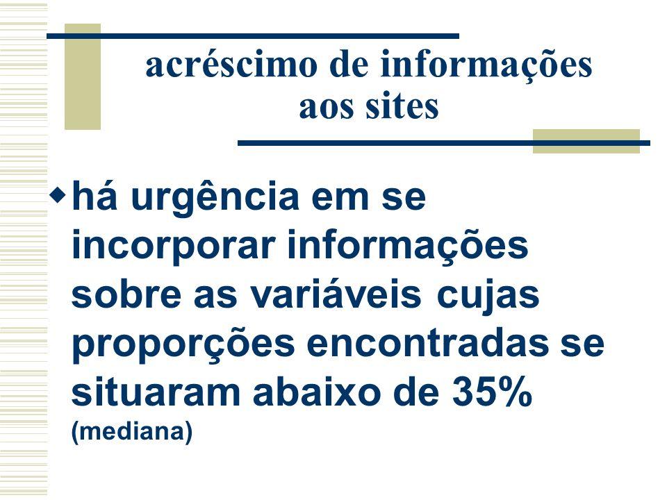 acréscimo de informações aos sites há urgência em se incorporar informações sobre as variáveis cujas proporções encontradas se situaram abaixo de 35%