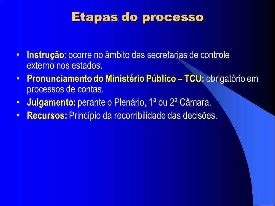 Etapas do processo Instrução: ocorre no âmbito das secretarias de controle externo nos estados. Pronunciamento do Ministério Público – TCU: obrigatóri