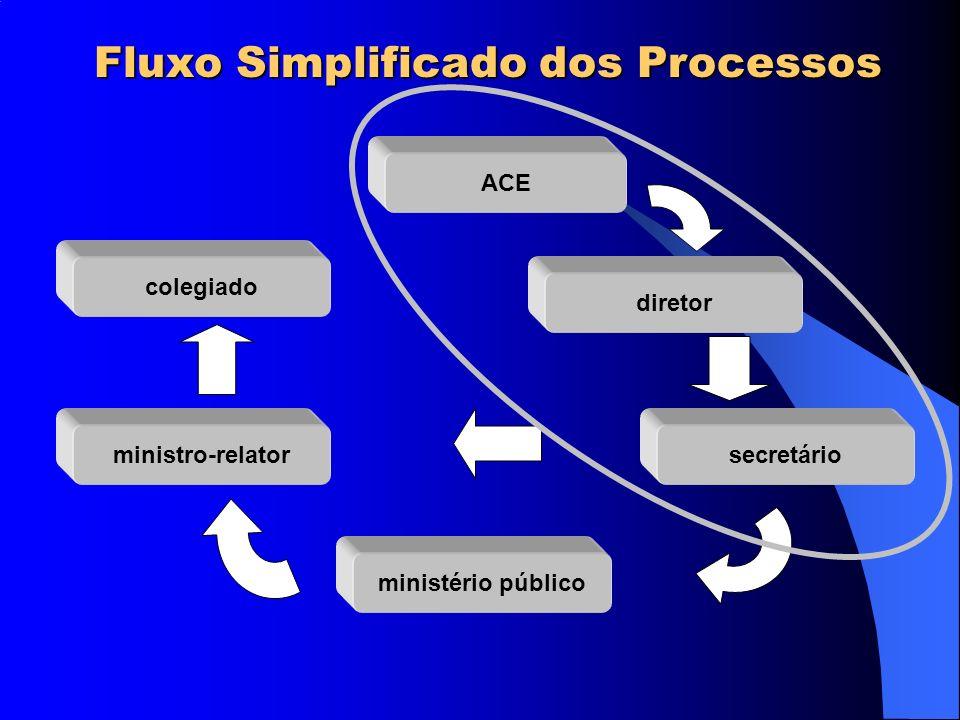 Ausência de transgressão a norma legal ou regulamentar arquivamento do processo.