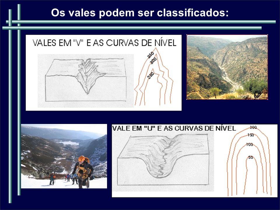 Análise Topológica ( REVISÃO) É importante por que permite comparar o trajeto de duas ou mais drenagens e seus afluentes, a qual pode indicar modificações relativas aos tipos de terrenos percorridos.