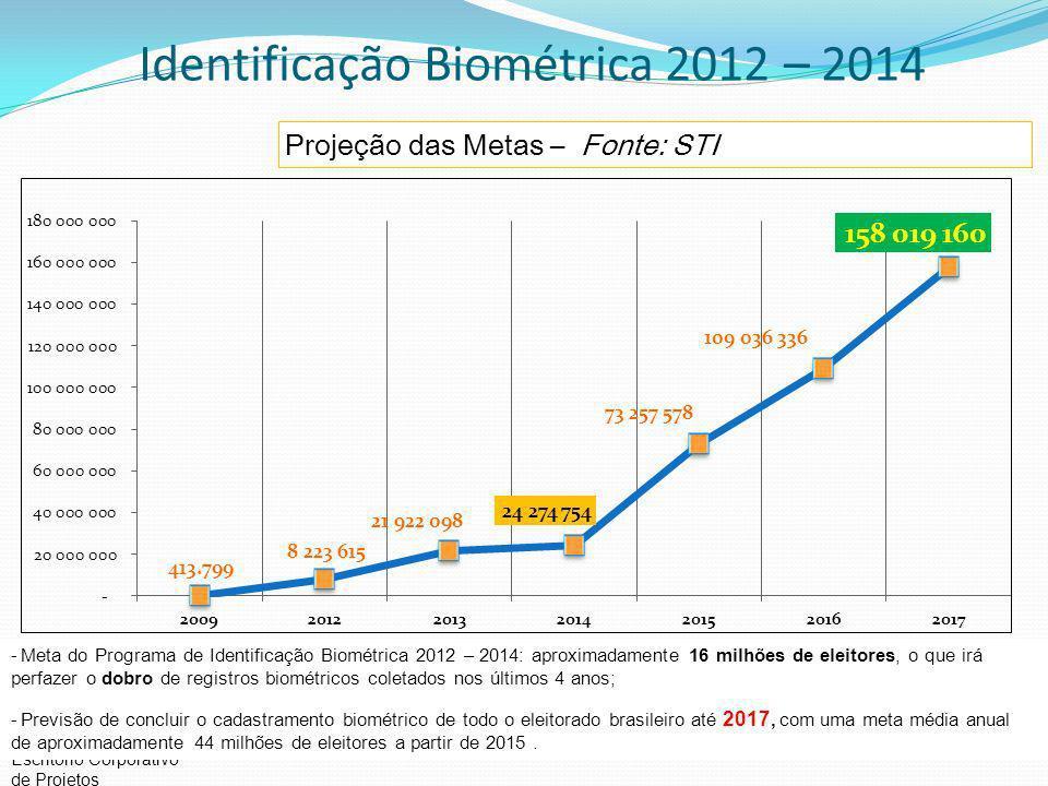 Escritório Corporativo de Projetos Projeção das Metas – Fonte: STI -Meta do Programa de Identificação Biométrica 2012 – 2014: aproximadamente 16 milhões de eleitores, o que irá perfazer o dobro de registros biométricos coletados nos últimos 4 anos; -Previsão de concluir o cadastramento biométrico de todo o eleitorado brasileiro até 2017, com uma meta média anual de aproximadamente 44 milhões de eleitores a partir de 2015.