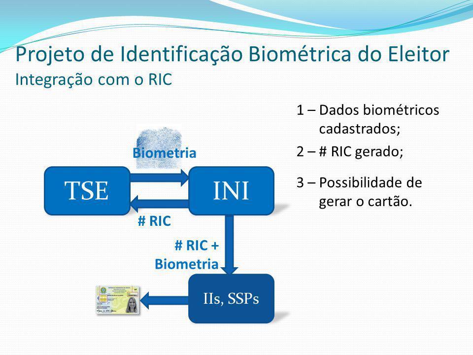 TSEINI 1 – Dados biométricos cadastrados; Biometria IIs, SSPs # RIC 2 – # RIC gerado; # RIC + Biometria 3 – Possibilidade de gerar o cartão. Projeto d