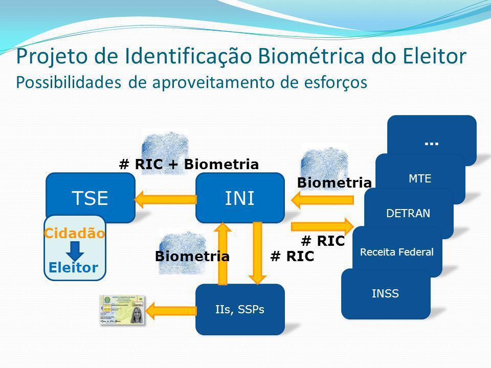 TSEINI # RIC + Biometria IIs, SSPs Biometria... MTE DETRAN Receita Federal INSS Biometria # RIC Cidadão Eleitor # RIC Projeto de Identificação Biométr