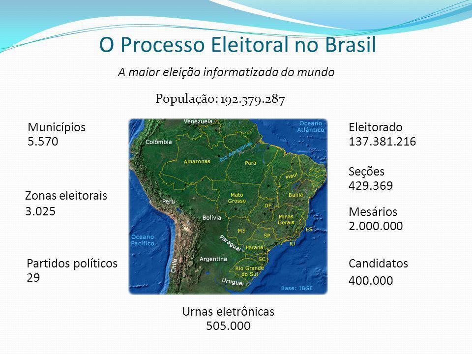 A maior eleição informatizada do mundo População: 192.379.287 Seções 429.369 Urnas eletrônicas 505.000 Eleitorado 137.381.216 Mesários 2.000.000 Candidatos 400.000 Partidos políticos 29 Zonas eleitorais 3.025 Municípios 5.570 O Processo Eleitoral no Brasil
