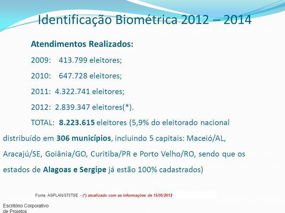 Escritório Corporativo de Projetos Identificação Biométrica 2012 – 2014 Fonte: ASPLAN/STI/TSE - (*) atualizado com as informações de 15/05/2012 Atendimentos Realizados: 2009: 413.799 eleitores; 2010: 647.728 eleitores; 2011: 4.322.741 eleitores; 2012: 2.839.347 eleitores(*).