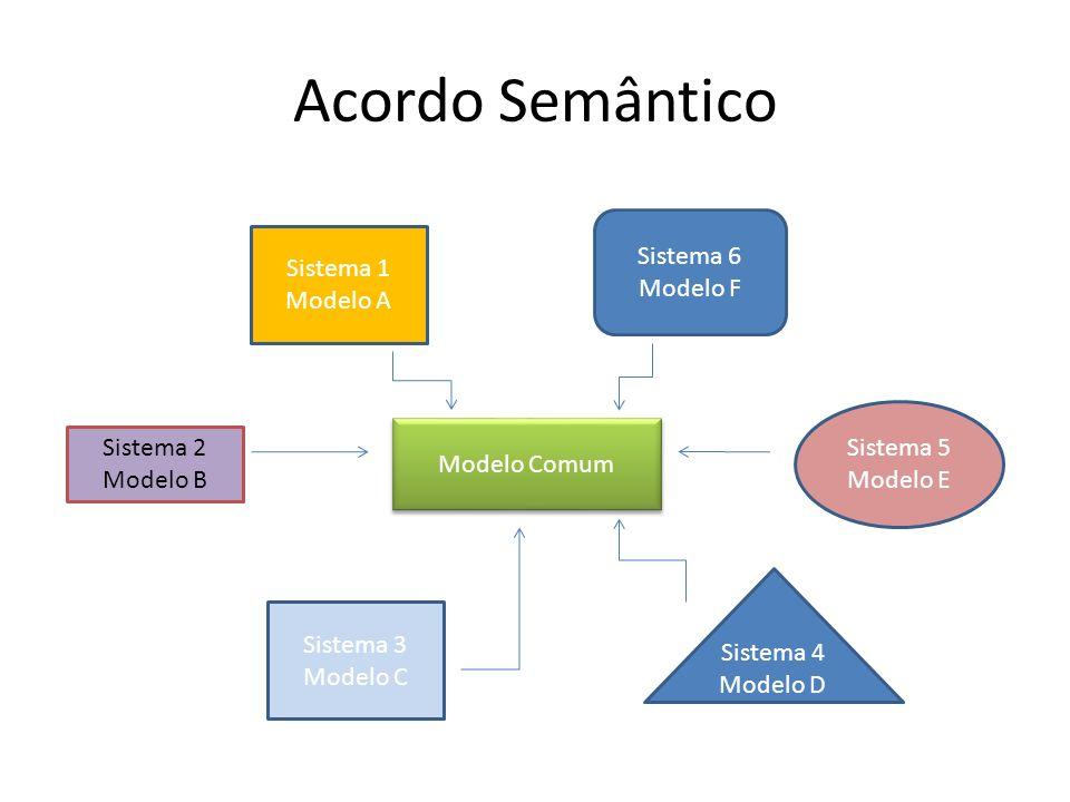 Acordo Semântico Sistema 1 Modelo A Sistema 6 Modelo F Sistema 2 Modelo B Sistema 3 Modelo C Sistema 5 Modelo E Sistema 4 Modelo D Modelo Comum