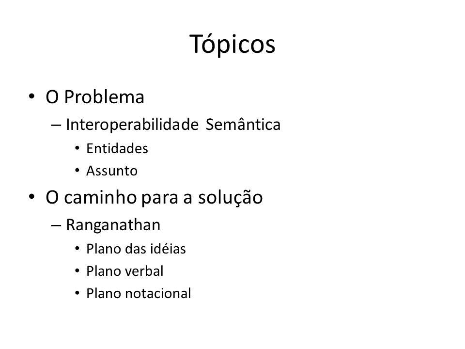 Tópicos O Problema – Interoperabilidade Semântica Entidades Assunto O caminho para a solução – Ranganathan Plano das idéias Plano verbal Plano notacio