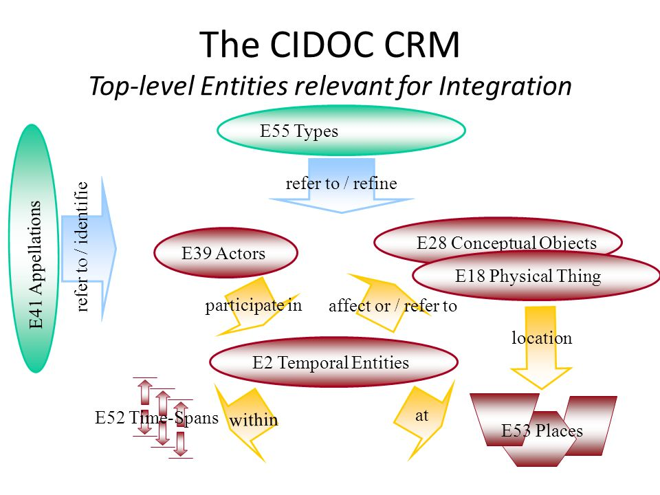 The CIDOC CRM Top-level Entities relevant for Integration participate in E39 Actors E55 Types E28 Conceptual Objects E18 Physical Thing E2 Temporal En