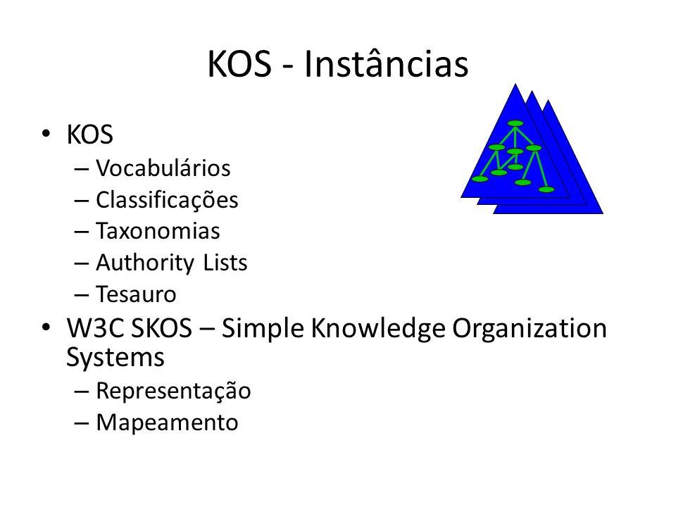 KOS - Instâncias KOS – Vocabulários – Classificações – Taxonomias – Authority Lists – Tesauro W3C SKOS – Simple Knowledge Organization Systems – Repre