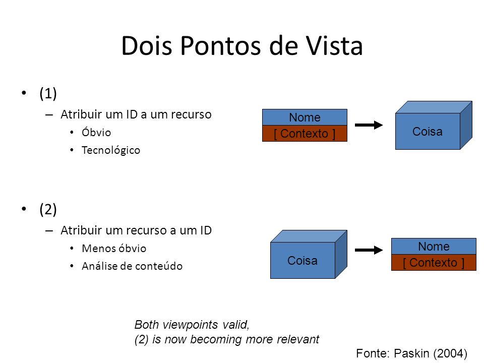 Dois Pontos de Vista (1) – Atribuir um ID a um recurso Óbvio Tecnológico (2) – Atribuir um recurso a um ID Menos óbvio Análise de conteúdo Coisa Nome