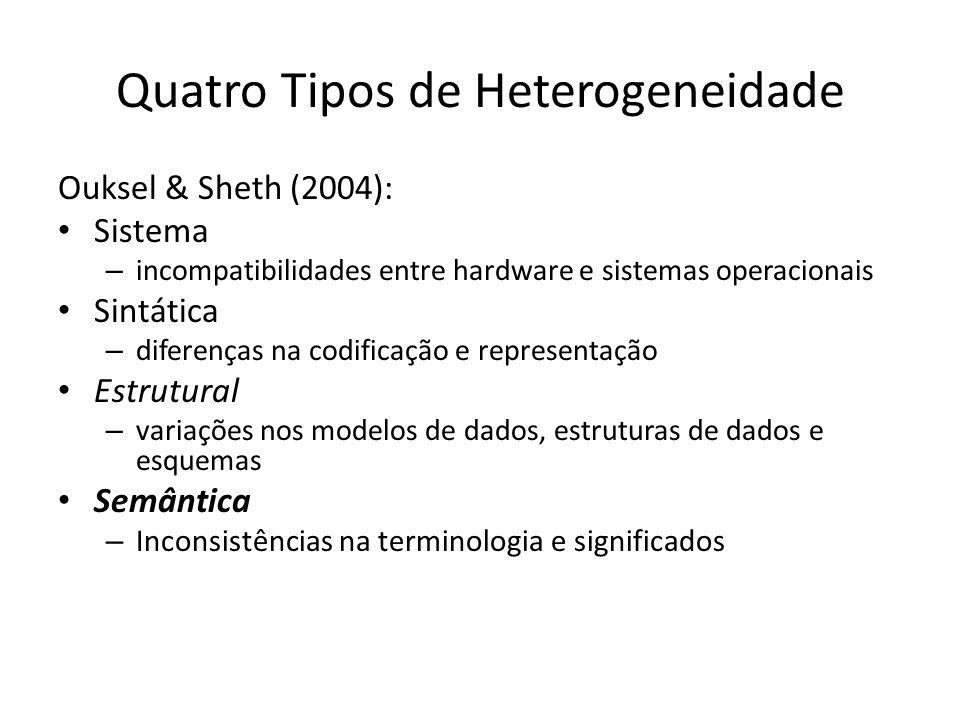 Quatro Tipos de Heterogeneidade Ouksel & Sheth (2004): Sistema – incompatibilidades entre hardware e sistemas operacionais Sintática – diferenças na c