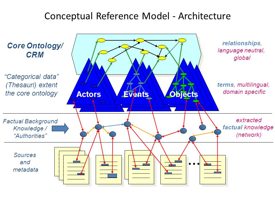ActorsEventsObjects extracted factual knowledge (network) Categorical data (Thesauri) extent the core ontology Sources and metadata Factual Background