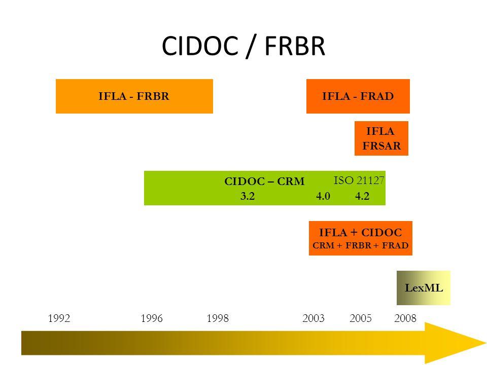 CIDOC / FRBR IFLA - FRBR CIDOC – CRM 1992 1996 1998 2003 2005 2008 IFLA + CIDOC CRM + FRBR + FRAD IFLA - FRAD 3.2 4.0 4.2 IFLA FRSAR ISO 21127 LexML