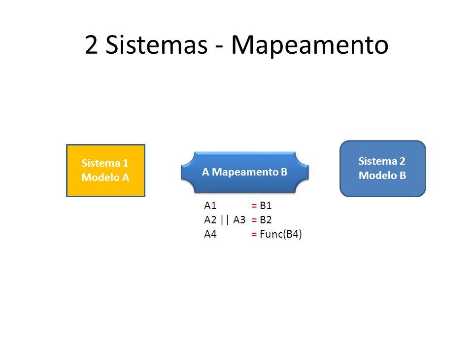 2 Sistemas - Mapeamento Sistema 1 Modelo A Sistema 2 Modelo B A Mapeamento B A1 = B1 A2 || A3 = B2 A4 = Func(B4)