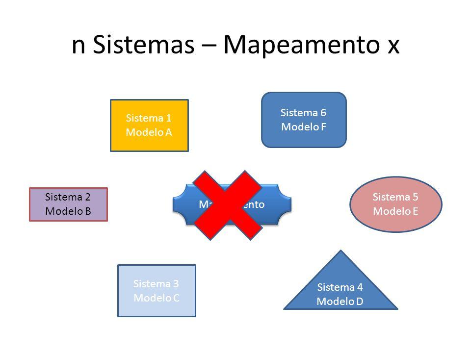 n Sistemas – Mapeamento x Sistema 1 Modelo A Sistema 6 Modelo F Sistema 2 Modelo B Sistema 3 Modelo C Sistema 5 Modelo E Sistema 4 Modelo D Mapeamento