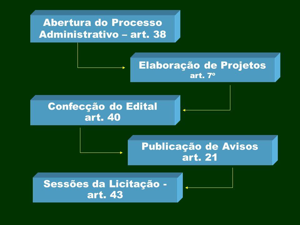 Abertura do Processo Administrativo – art. 38 Elaboração de Projetos art. 7º Confecção do Edital art. 40 Publicação de Avisos art. 21 Sessões da Licit