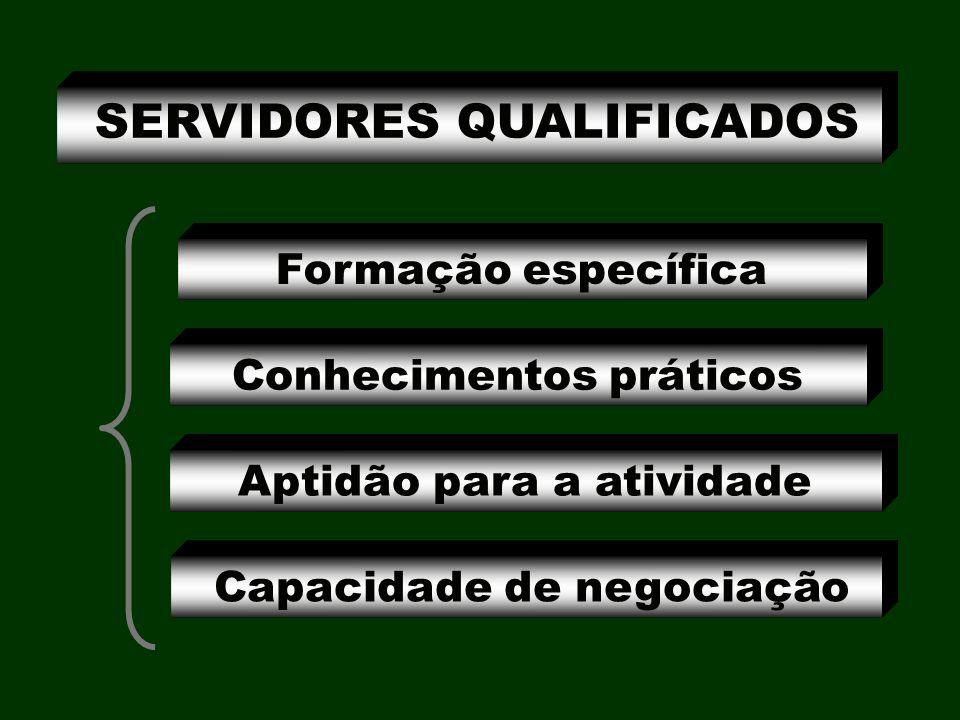 Formação específica SERVIDORES QUALIFICADOS Conhecimentos práticos Aptidão para a atividade Capacidade de negociação