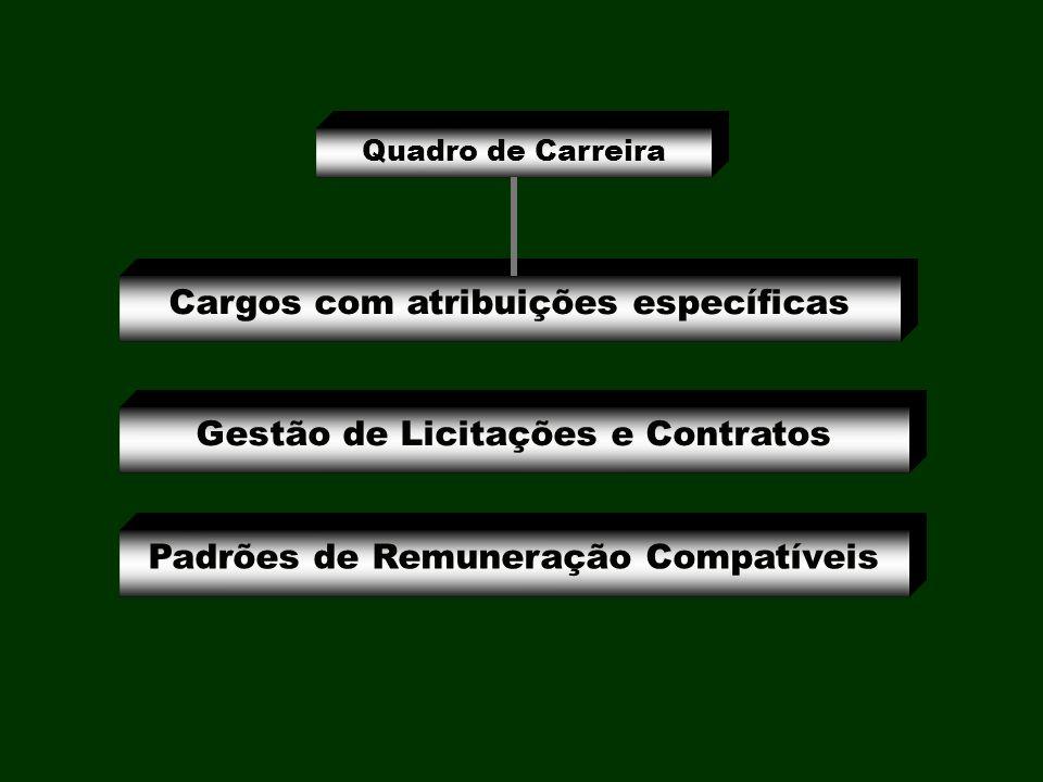 Cargos com atribuições específicas Gestão de Licitações e Contratos Padrões de Remuneração Compatíveis Quadro de Carreira
