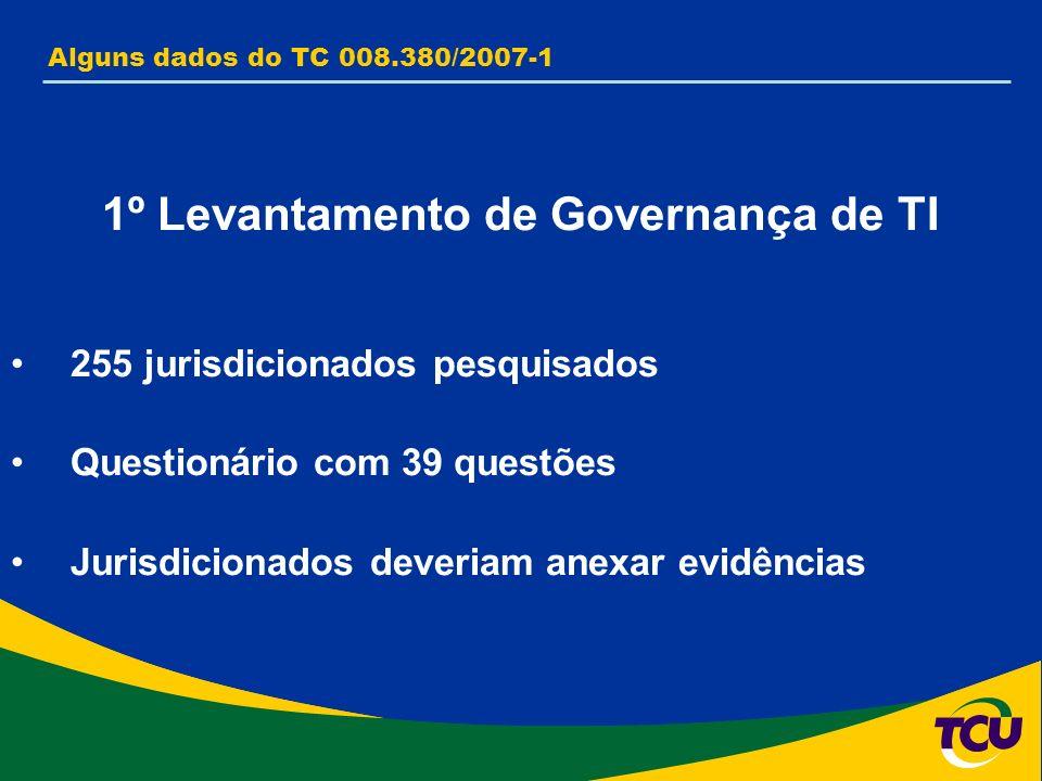 Alguns dados do TC 008.380/2007-1 1º Levantamento de Governança de TI 255 jurisdicionados pesquisados Questionário com 39 questões Jurisdicionados deveriam anexar evidências