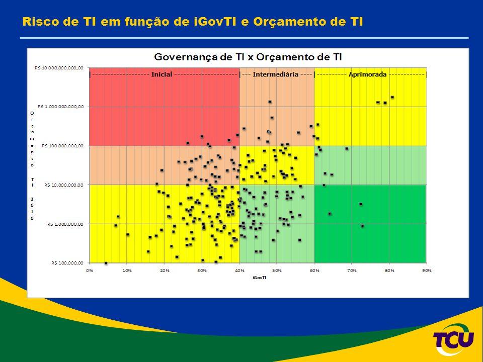 Risco de TI em função de iGovTI e Orçamento de TI