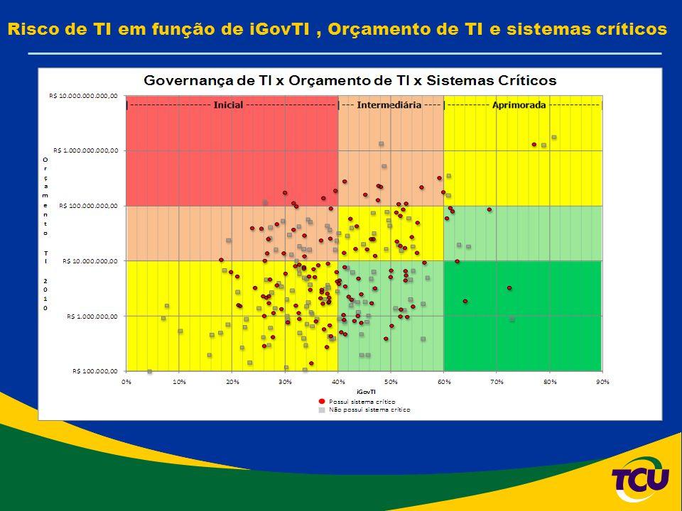 Risco de TI em função de iGovTI, Orçamento de TI e sistemas críticos