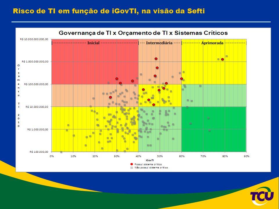 Risco de TI em função de iGovTI, na visão da Sefti