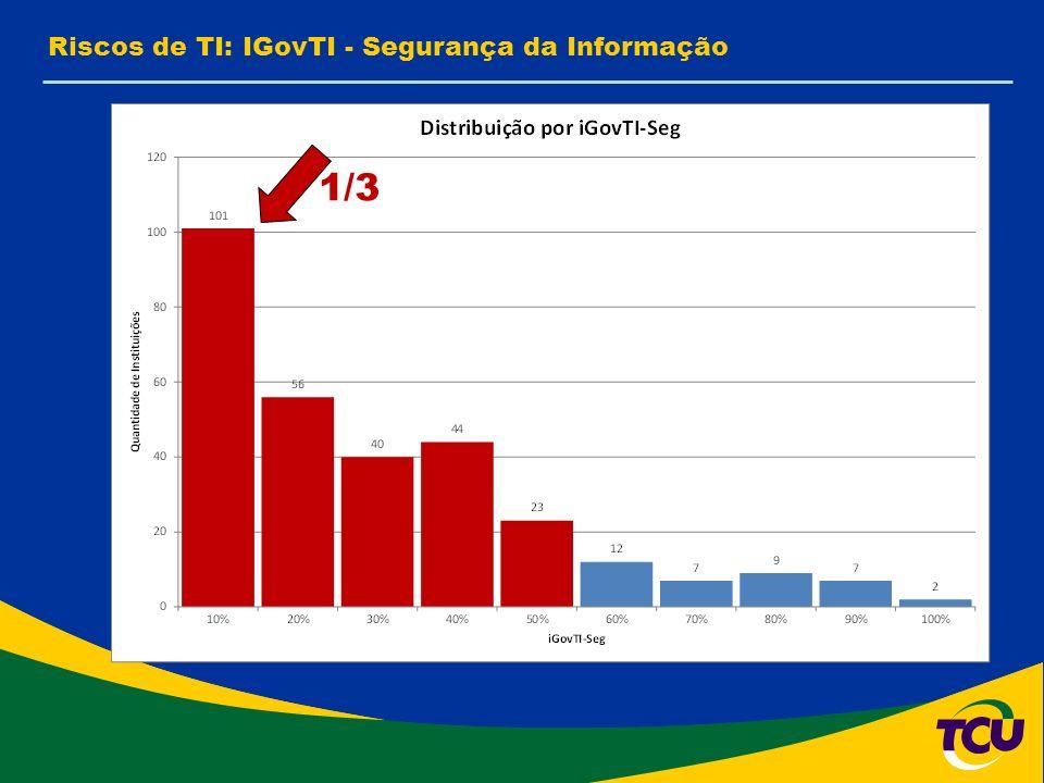 Riscos de TI: IGovTI - Segurança da Informação 1/3