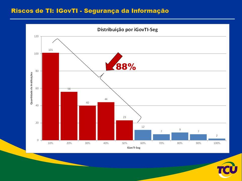 Riscos de TI: IGovTI - Segurança da Informação 88%