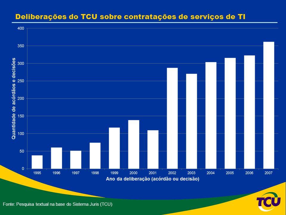 Deliberações do TCU sobre contratações de serviços de TI Fonte: Pesquisa textual na base do Sistema Juris (TCU)