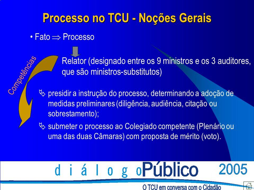 Processo no TCU - Noções Gerais Fato Processo Relator (designado entre os 9 ministros e os 3 auditores, que são ministros-substitutos) presidir a inst