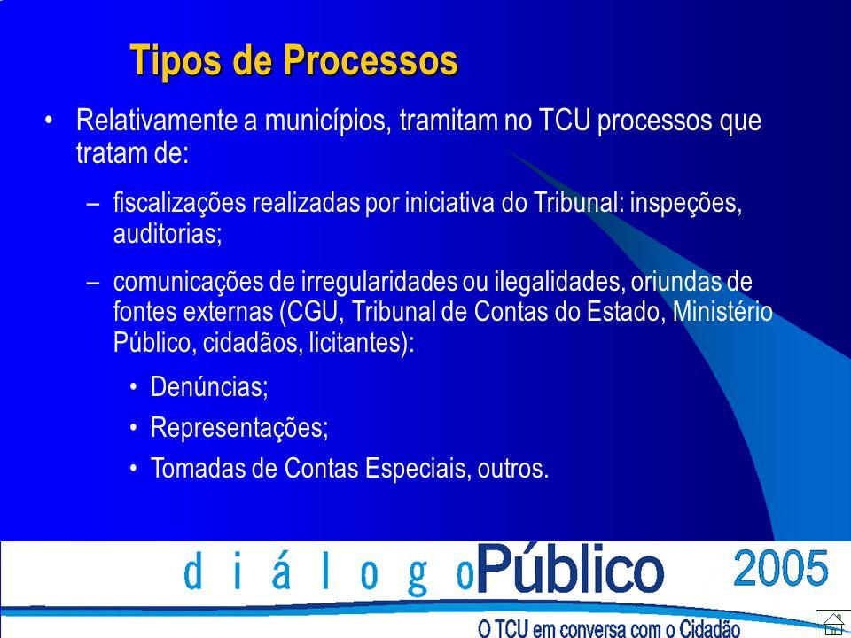 Tipos de Processos Relativamente a municípios, tramitam no TCU processos que tratam de: –fiscalizações realizadas por iniciativa do Tribunal: inspeçõe