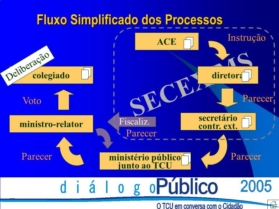 SECEX/MS ACE diretora secretário contr. ext. ministério público junto ao TCU ministro-relator Fiscaliz. colegiado Fluxo Simplificado dos Processos Ins