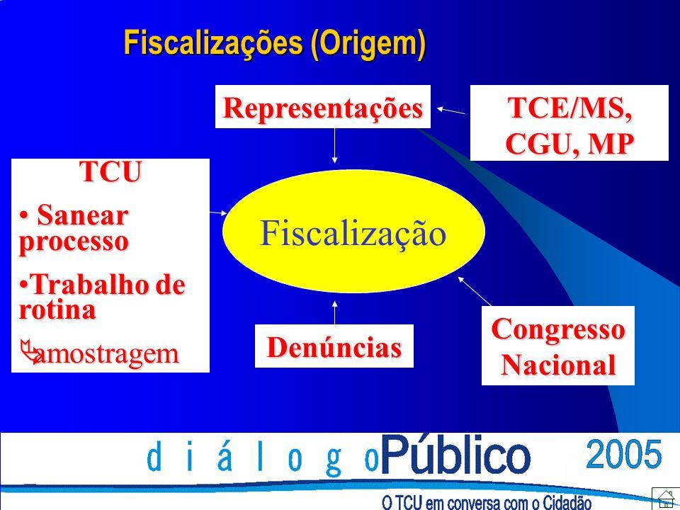 Fiscalização Denúncias RepresentaçõesTCE/MS, CGU, MP TCU Sanear processo Sanear processo Trabalho de rotinaTrabalho de rotina amostragem amostragem Co