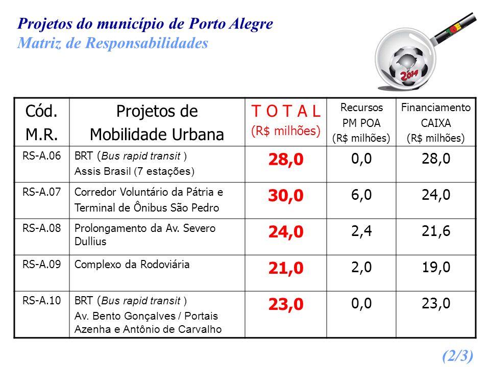 Projetos do município de Porto Alegre Matriz de Responsabilidades Cód. M.R. Projetos de Mobilidade Urbana T O T A L (R$ milhões) Recursos PM POA (R$ m