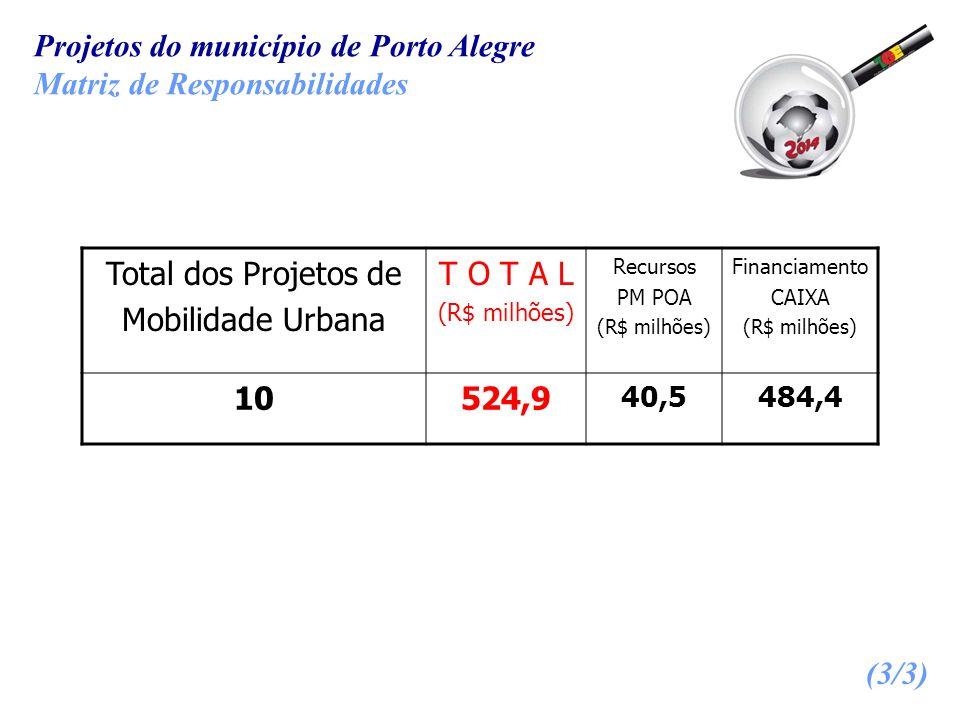 Projetos do município de Porto Alegre Matriz de Responsabilidades Total dos Projetos de Mobilidade Urbana T O T A L (R$ milhões) Recursos PM POA (R$ m