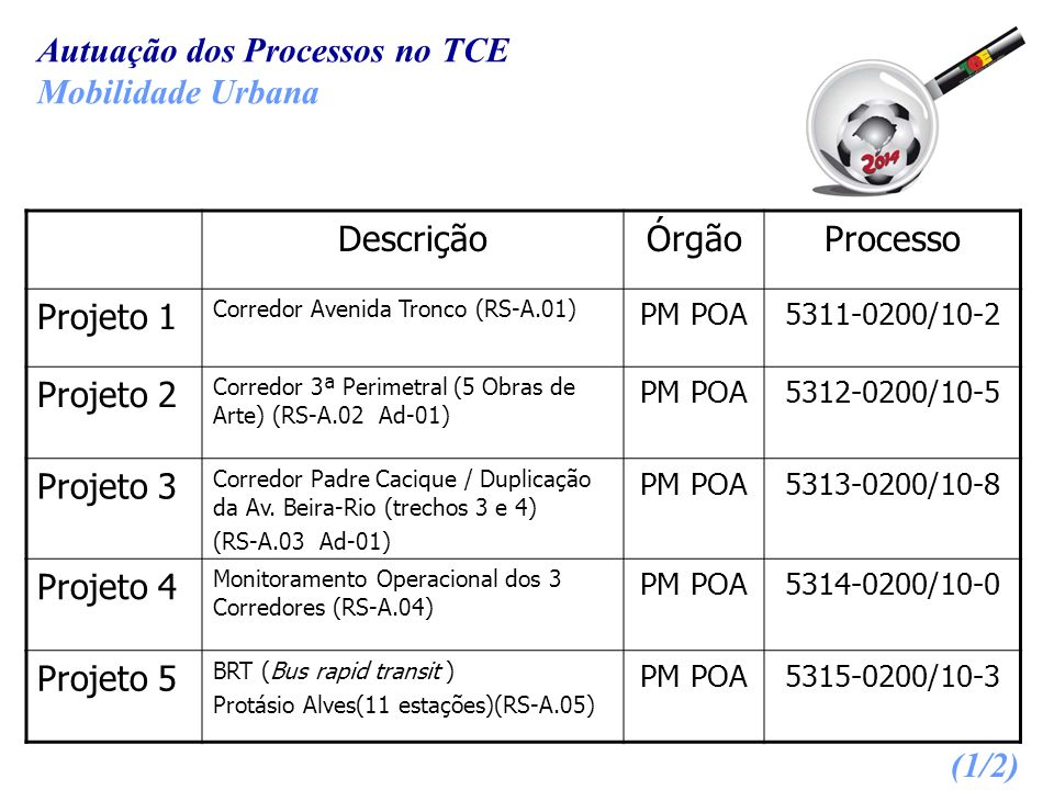 Autuação dos Processos no TCE Mobilidade Urbana DescriçãoÓrgãoProcesso Projeto 1 Corredor Avenida Tronco (RS-A.01) PM POA5311-0200/10-2 Projeto 2 Corr