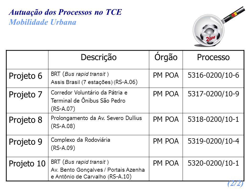 Autuação dos Processos no TCE Mobilidade Urbana DescriçãoÓrgãoProcesso Projeto 6 BRT ( Bus rapid transit ) Assis Brasil (7 estações) ( RS-A.06) PM POA