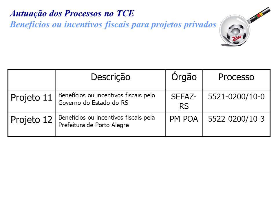 Autuação dos Processos no TCE Benefícios ou incentivos fiscais para projetos privados DescriçãoÓrgãoProcesso Projeto 11 Benefícios ou incentivos fisca