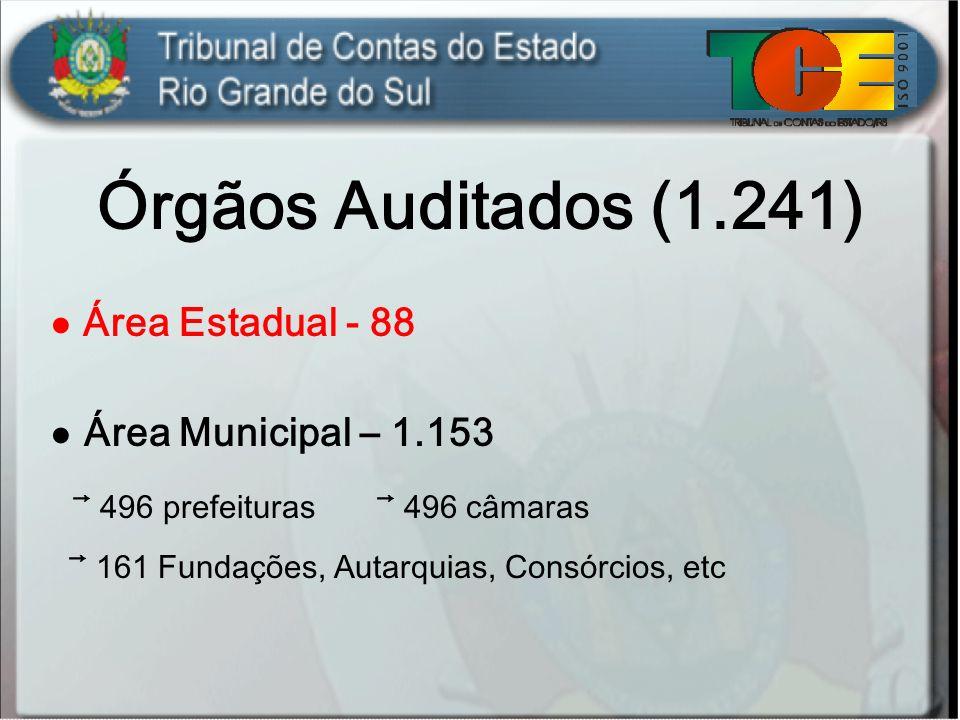 Órgãos Auditados (1.241) Área Estadual - 88 Área Municipal – 1.153 496 prefeituras 496 câmaras 161 Fundações, Autarquias, Consórcios, etc