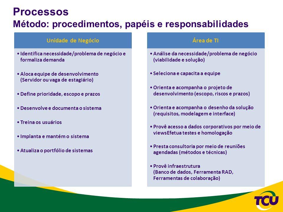 Processos Método: procedimentos, papéis e responsabilidades Unidade de Negócio Identifica necessidade/problema de negócio e formaliza demanda Aloca eq