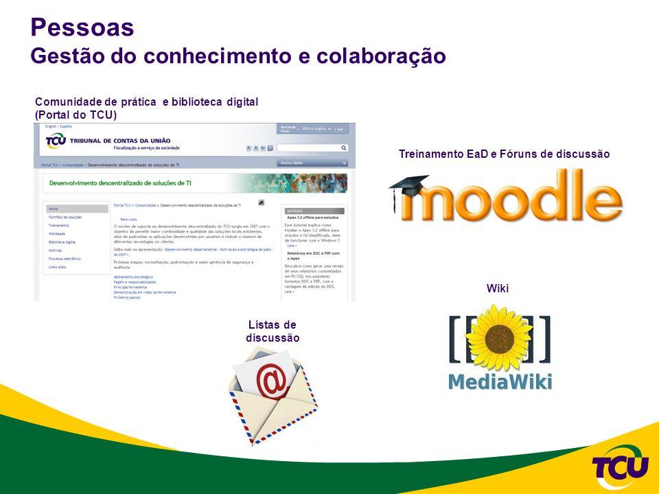 Pessoas Gestão do conhecimento e colaboração Comunidade de prática e biblioteca digital (Portal do TCU) Treinamento EaD e Fóruns de discussão Wiki Lis